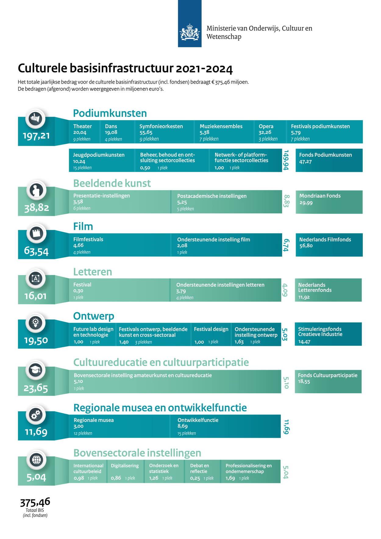 Infographic Culturele Basisinfrastructuur